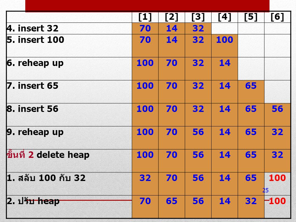 [1] [2] [3] [4] [5] [6] 4. insert 32. 70. 14. 32. 5. insert 100. 100. 6. reheap up. 7. insert 65.